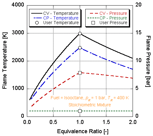 Gantt Chart Function: Adiabatic flame temperatures and pressures as function of ,Chart