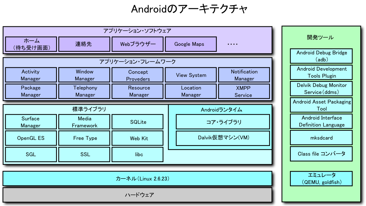 File Androidのアーキテクチャ New Png Wikimedia Commons