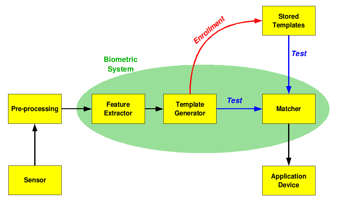 Biometric System Architecture