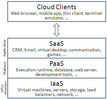 File:Cloud computing layers.png