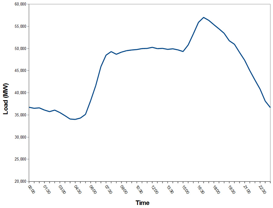 Residential Load Profile In British Virgin Islands