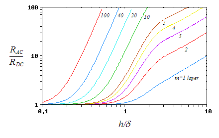 The ratio of AC to DC resistance for a portion of a strip winding at different frequencies (d is Skin depth). It can be seen that increasing the number of layers dramatically increases the resistance at high frequencies. Dowell plots.PNG
