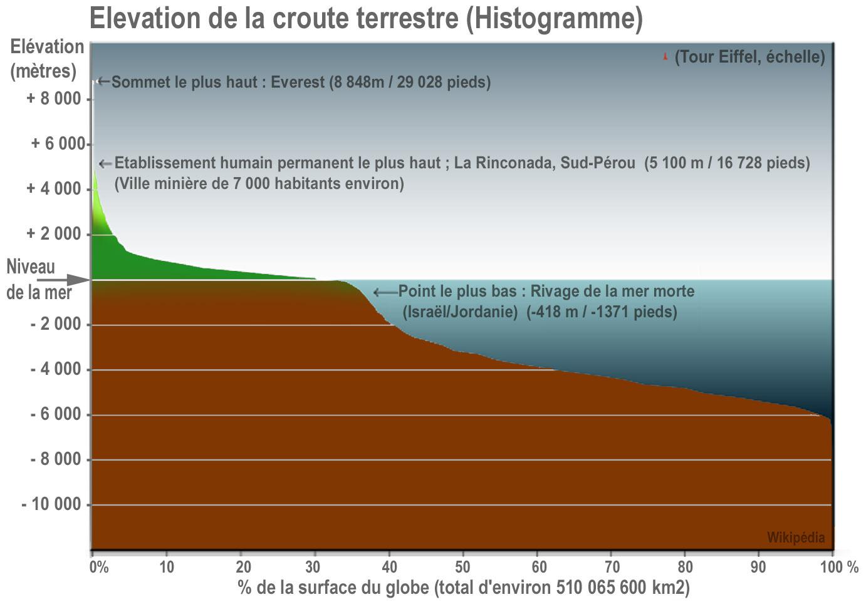 http://upload.wikimedia.org/wikipedia/commons/3/3c/Earth_elevation_histogram_fr.jpg