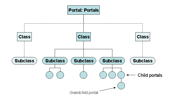 file en wikisource portal structure diagram png   wikimedia commonsfile en wikisource portal structure diagram png