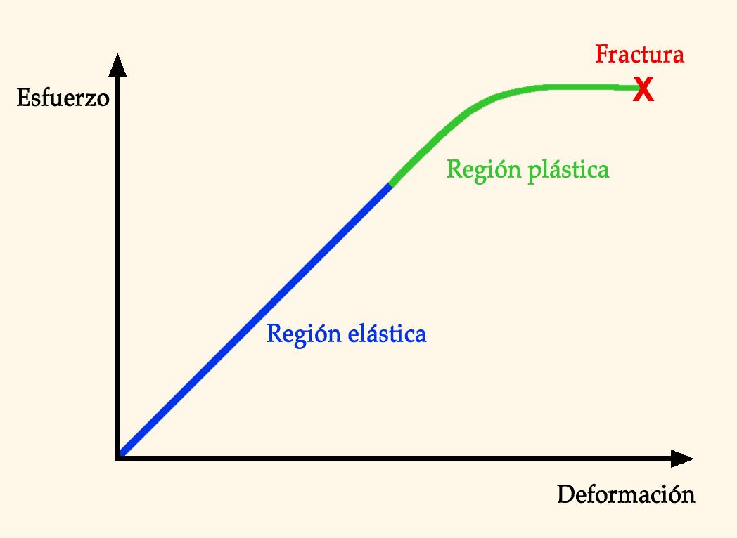 reología wikipedia la enciclopedia libre