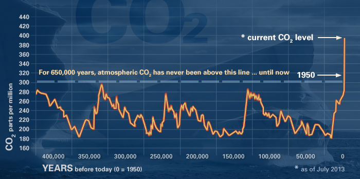 For 650,000 years, atmospheric carbon dioxide has never been above this line, until after 1950 through now, when levels have skyrocketed in a short time.