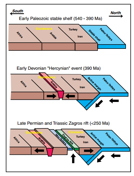 U0645 U0644 U0641 Evolution Of Arabian Plate Tectonics From Early Paleozoic To Late Permian And Triassic