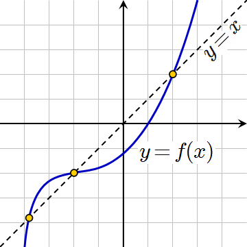 고정점 그래프
