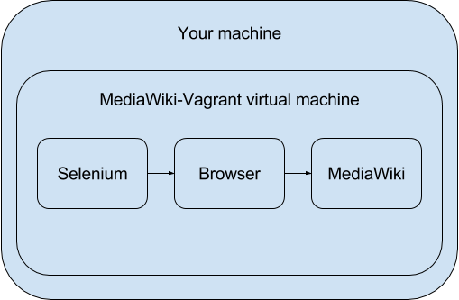 From MediaWiki-Vagrant machine.png