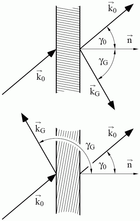 Dynamical Theory Of Diffraction Wikipedia