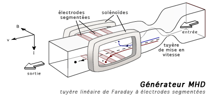 File:MHD generator.png - Wikipedia, the free