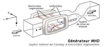MHD generator.png