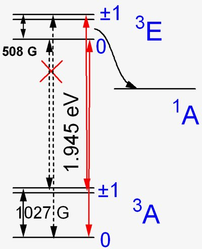 Schematic energy level structure of the N-V− center. Electron transitions  between the ground 3A 7b897716e1c9