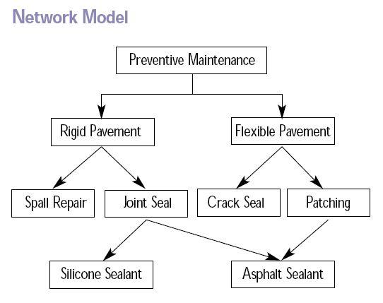File:Network Model.jpg - Wikipedia, the free encyclopedia
