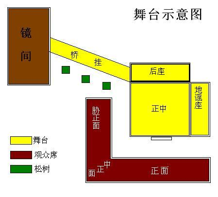 File:Noh stage map 2009.JPG