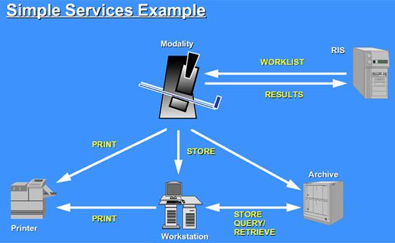 PACS-RIS Services.png