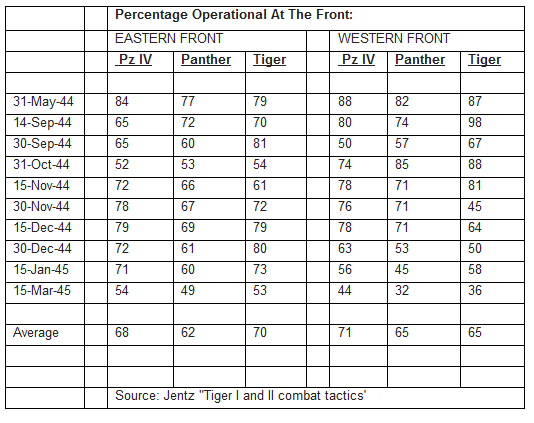 Percentage_operational_at_the_front1.png