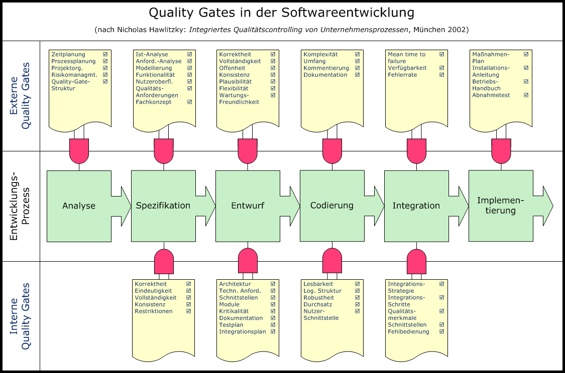 Gates Software will better support hardware