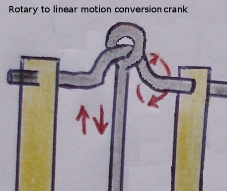 Umwandlung Rotation zu Linearbewegung