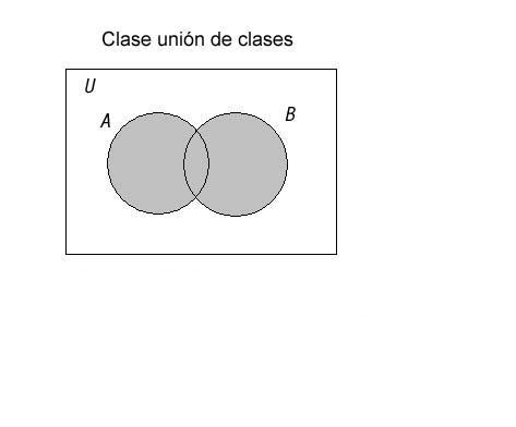 Diagram De Venn: Archivo:UNION DE CLASES.jpg - Wikipedia la enciclopedia libre,Chart