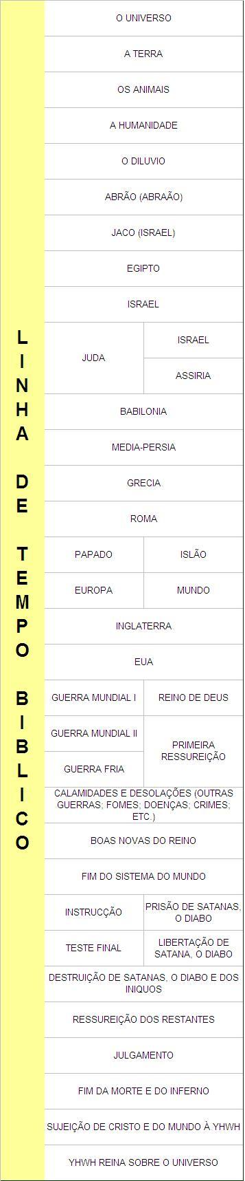 File:Artur Sabino Bible Timeline JPG - Wikimedia Commons