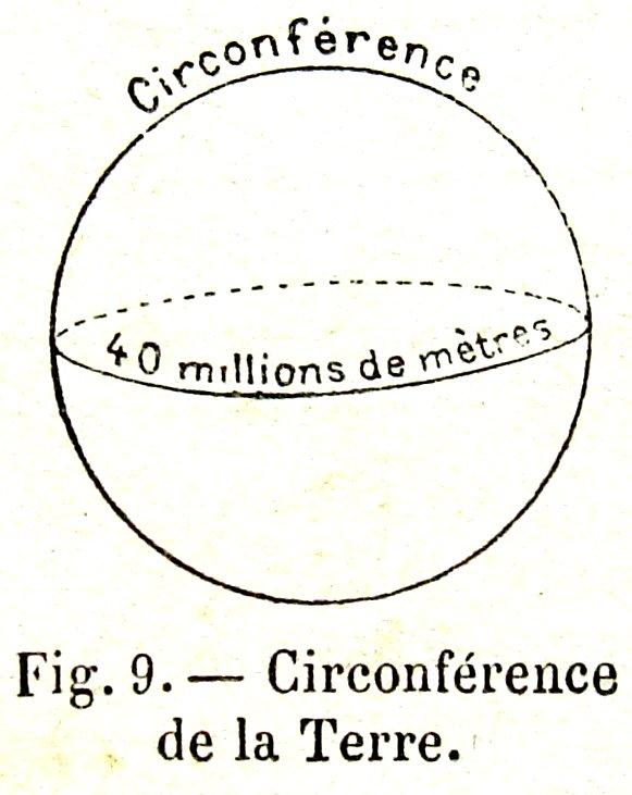 circonference terre