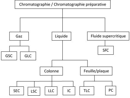 Chromatographie Preparative Wikipedia