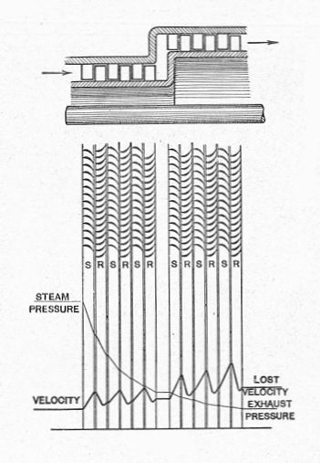 File Curtis-rateau Turbine  Pressure - Velocity Diagram  Heat Engines  1913  Jpg