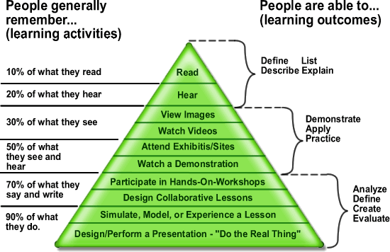 Edgar Dale's cone of learning.png