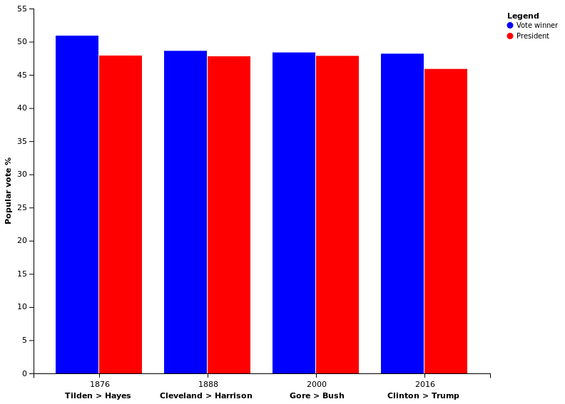 United States presidential elections in which the winner ...
