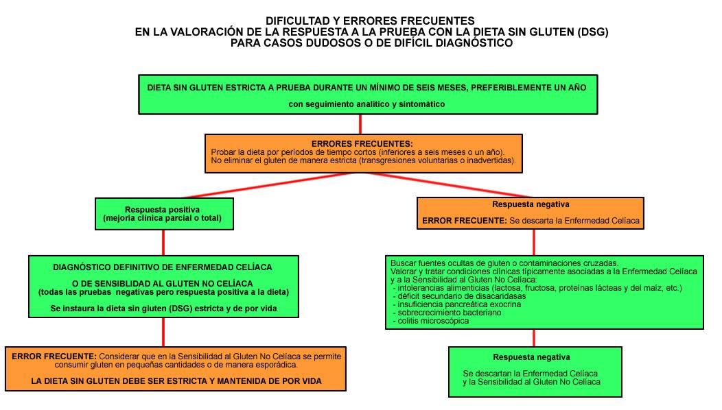 dieta sin gluten - wikipedia, la enciclopedia libre