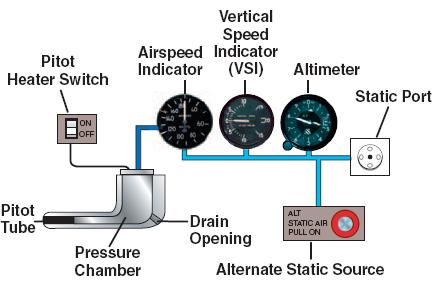 http://upload.wikimedia.org/wikipedia/commons/3/3d/Faa_pitot_static_system.JPG