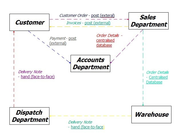 Flow Chart With Database: Infodiagram2.jpg - Wikipedia,Chart