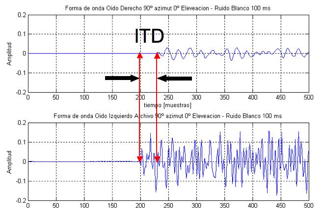 Diferencia del tiempo interaural - Wikipedia, la enciclopedia libre