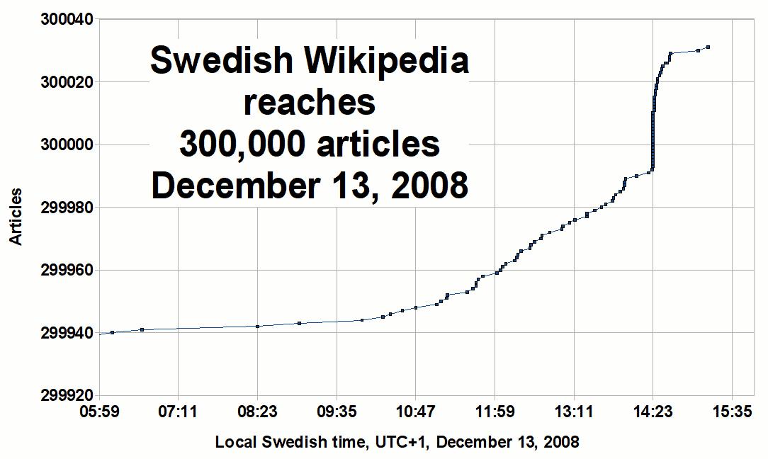 Tillväxten runt 300 000