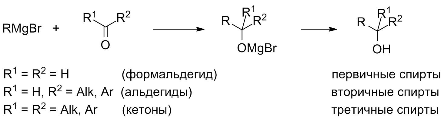 Магнийорганический синтез