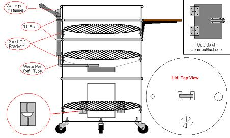 [A diagram of a typical Upright drum Smoker]