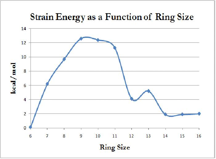 Ring Size Charts: Strain Energy as a function of ring size.jpg - Wikimedia Commons,Chart