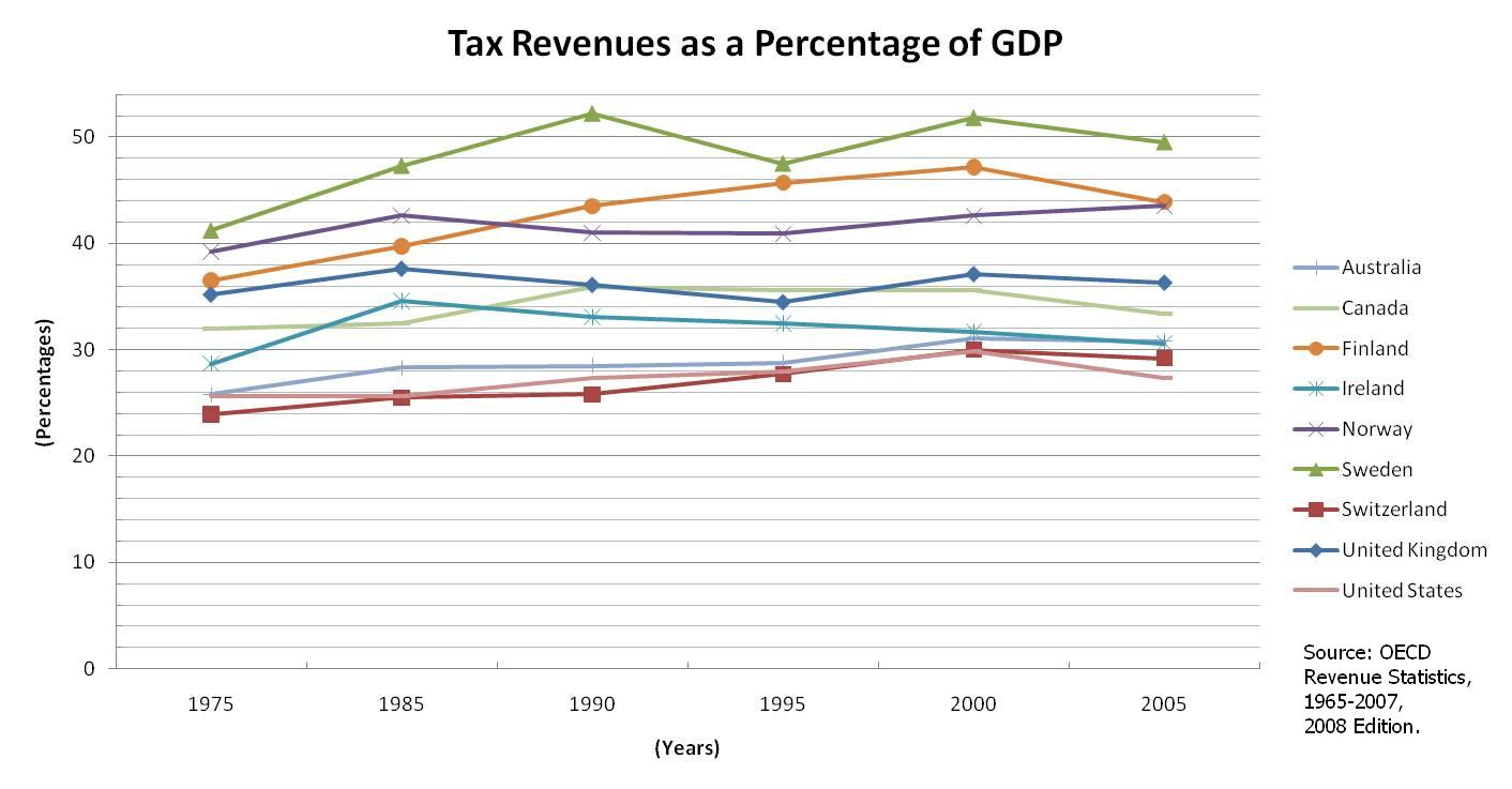 gdp as a perfect measure of How well gdp measures the well-being of society but, even though gdp does not measure the broader standard of living with any precision.