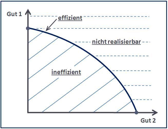 Transformationskurve - Effizienzbereiche und Realisierungsmöglichkeiten im Modell