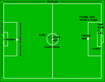 Seven-a-side pitch markings. Dimensions and shape of penalty area may differ for other variants. 7asidesoccerpitch.jpg