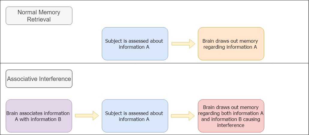 Associative interference