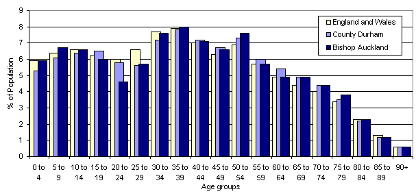 A bar chart comparing dividing the population into 5 year intervals, and comparing the percentage of the population of Bishop Auckland made up by each interval with the figures for England and Wales and County Durham.  The graph shows that the towns population is broadly in line with that nationally, with the exception that Bishop Auckland has a much lower proportion of people aged 20 to 24 years.
