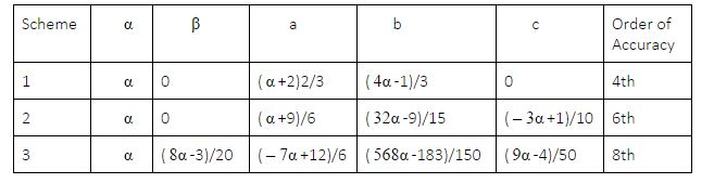 second order finite difference method example