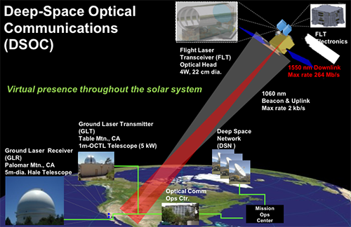 Deep Space Optical Communications Wikipedia