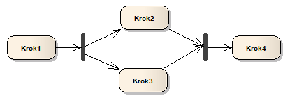 Diagram aktivit Fork join.png