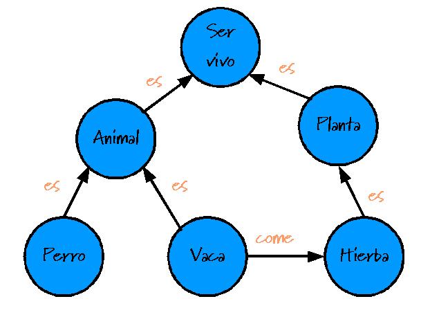 File:Diagrama Conceptual ejemplo.png