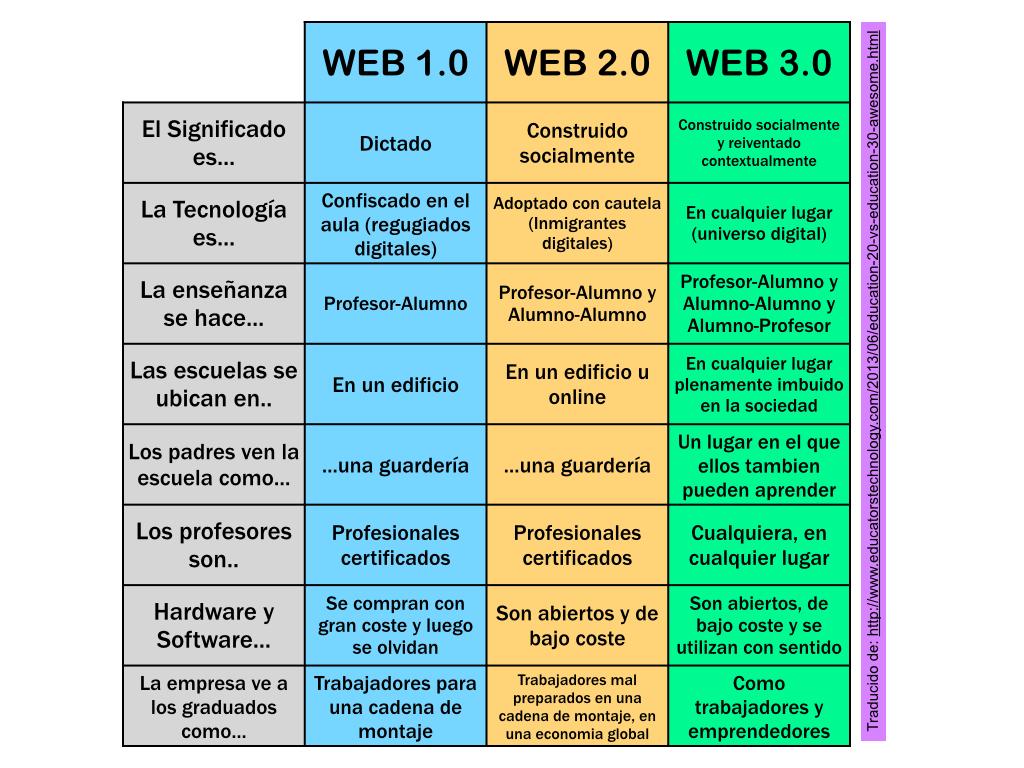 Resultado de imagen de web 1.0 2.0 3.0