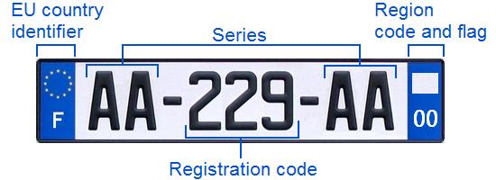 Italian Car Number Plates