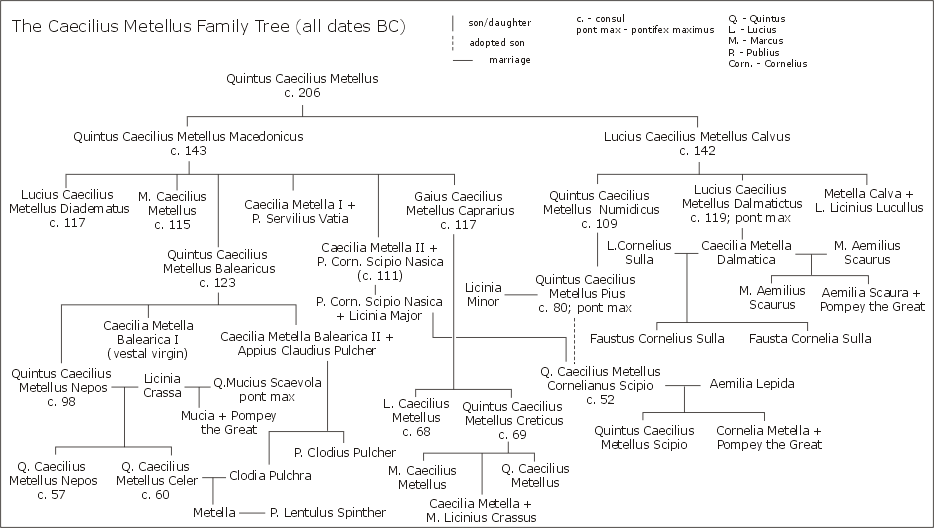 Gens Caecilia Metella family tree.png